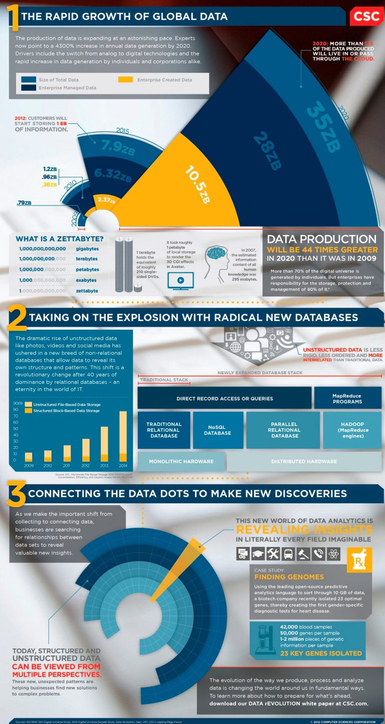 rapid growth of global data