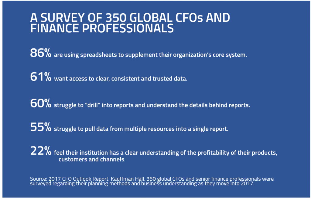 CFO outlook report