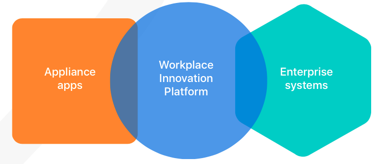 workplace innovation platform FileMaker